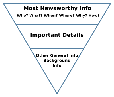 400px-inverted_pyramid_2-svg